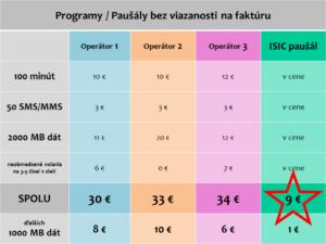 ISIC pausal_porovnanie